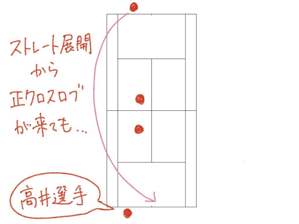 ソフトテニスのストレートアタック