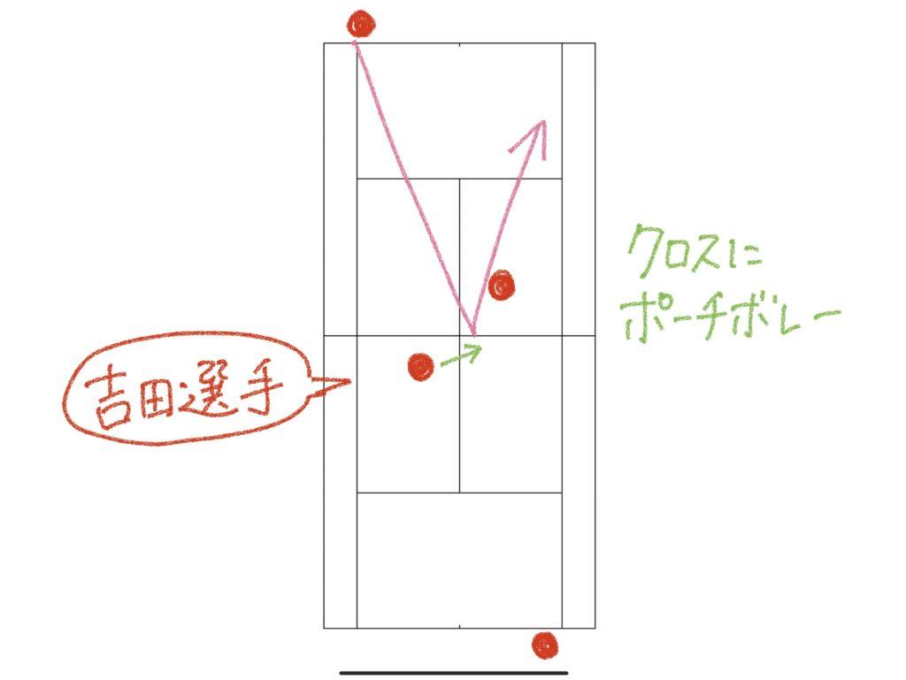 ソフトテニスの前衛のポーチボレー