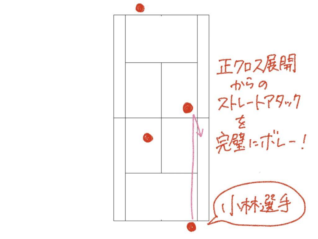 ソフトテニスの後衛のコース戦略