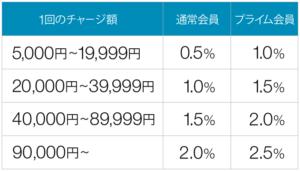 アマゾンギフト券チャージの還元率の表