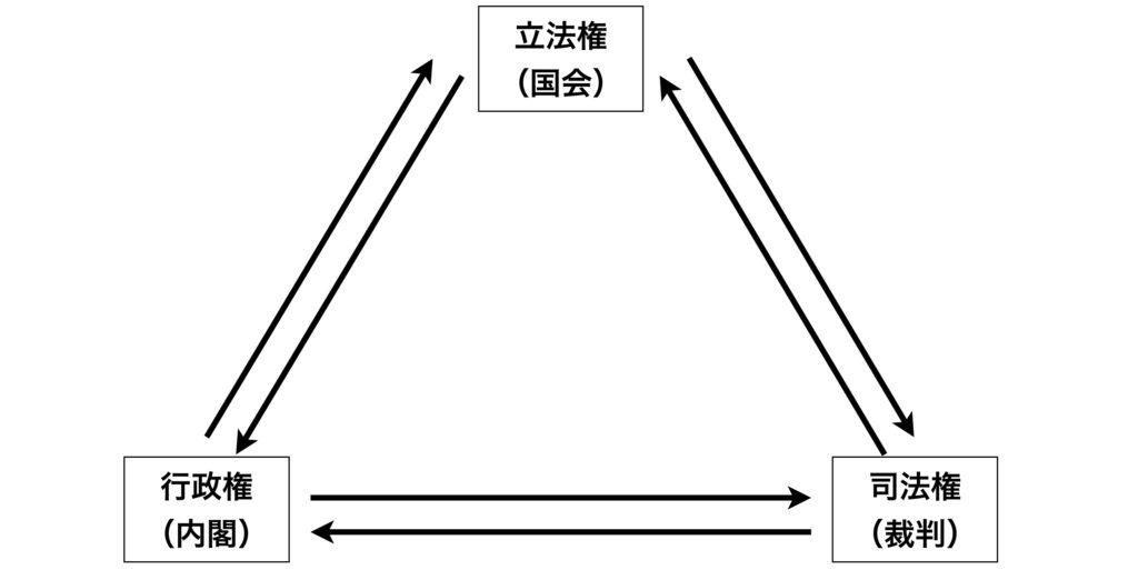 議院内閣制を東大卒がわかりやすく簡単に解説する【三権分立との関係も】
