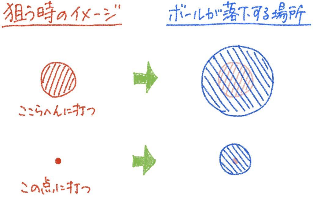 【ソフトテニス】コースの狙い方のイラスト