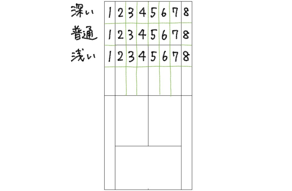 【ソフトテニス】コースの狙い方で重要なコート区分の図