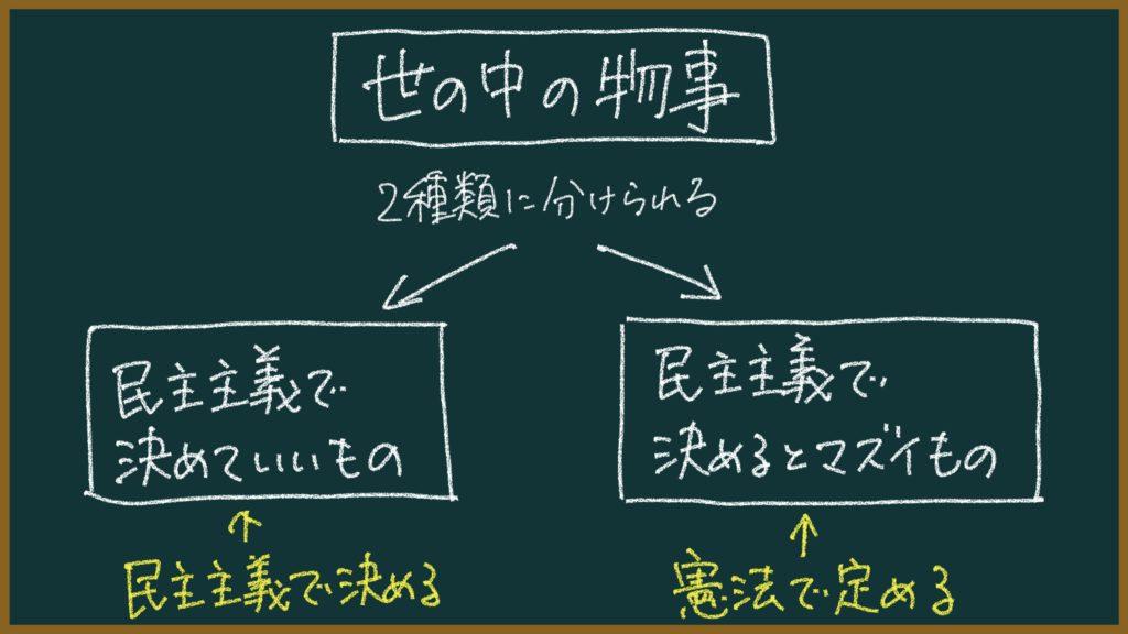 立憲主義を東大卒がわかりやすく簡単に解説する【民主主義との対立?】