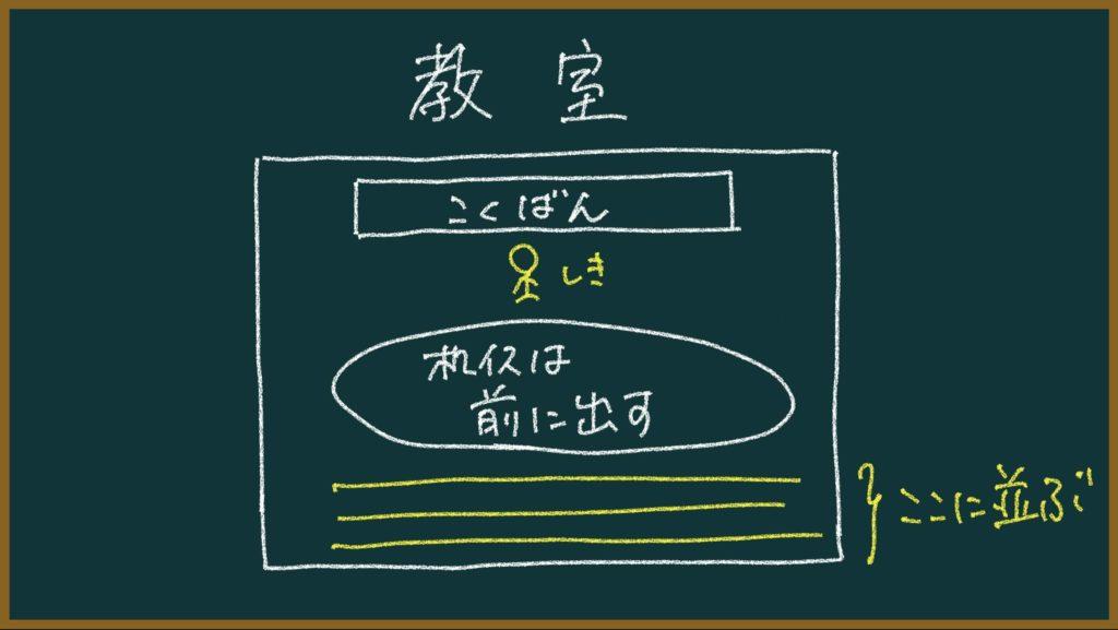 合唱の全体練習のやり方の図