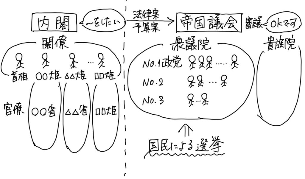 内閣と帝国議会の関係図