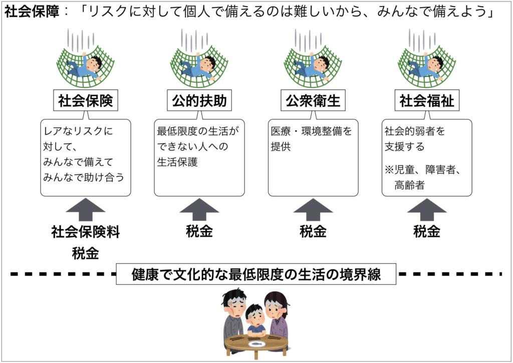 社会保障制度の4つの柱の説明の画像