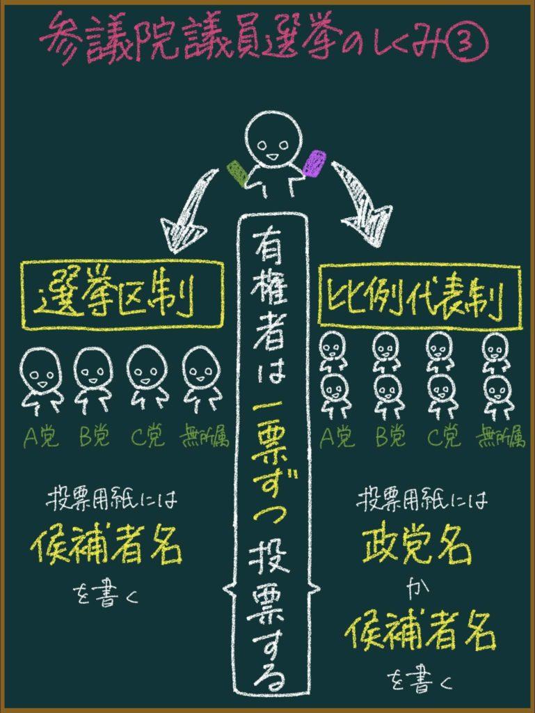 参議院議員選挙の仕組みを元教師が分かりやすく解説する【子供&大人向け】