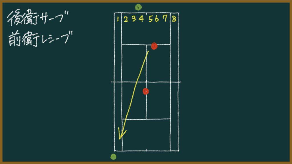 これができないと負ける!ソフトテニスで練習するべき王道パターン【初心者〜中級者向け】