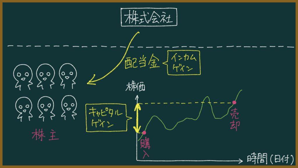 株の仕組みを、元教師が中学生や子供にもわかるように簡単に解説する
