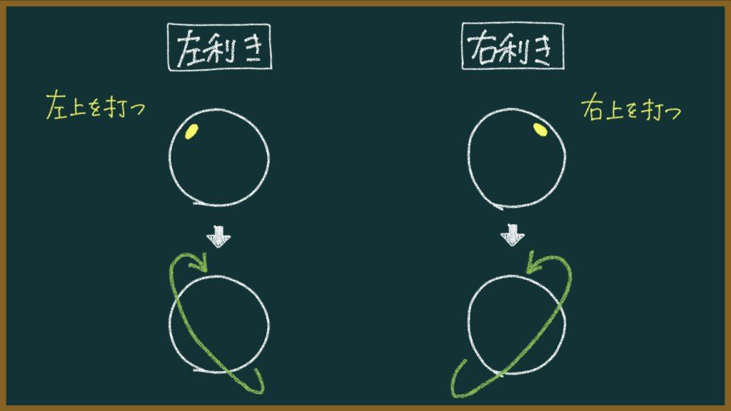 サーブの回転の説明画像