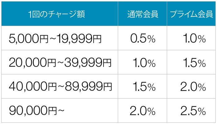 amazonギフト券チャージの画像