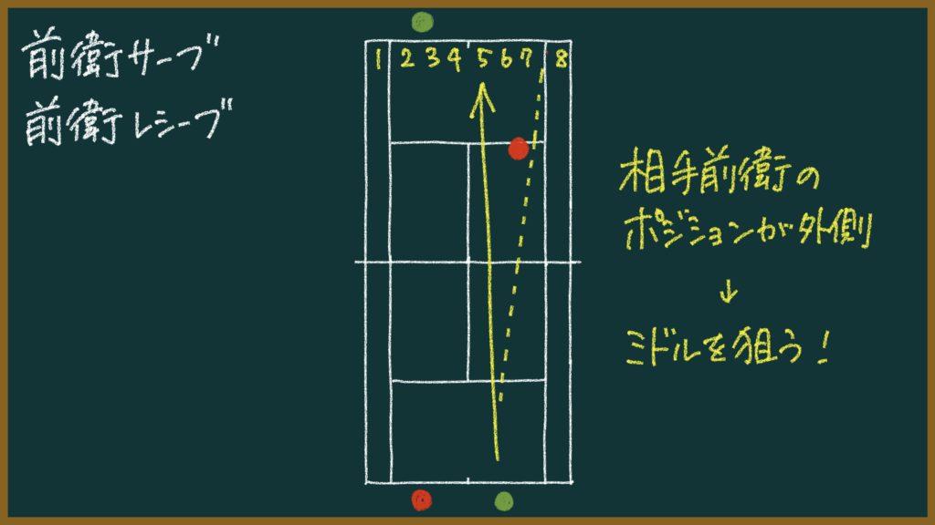 【ソフトテニス】相手前衛のレシーブをミドル攻撃!試合で勝つための戦術を解説