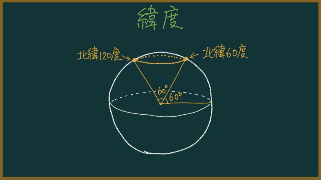 緯度と経度の授業のポイントを元教師が解説【教師向け&中高生のテスト対策】