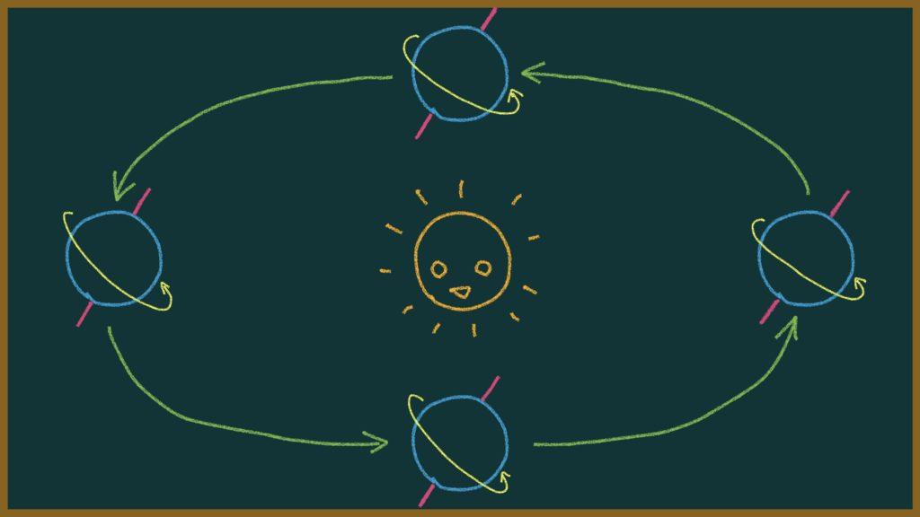 太陽が沈まない(昇らない)!?白夜と極夜について元教師が解説【教師向け&中高生のテスト対策】