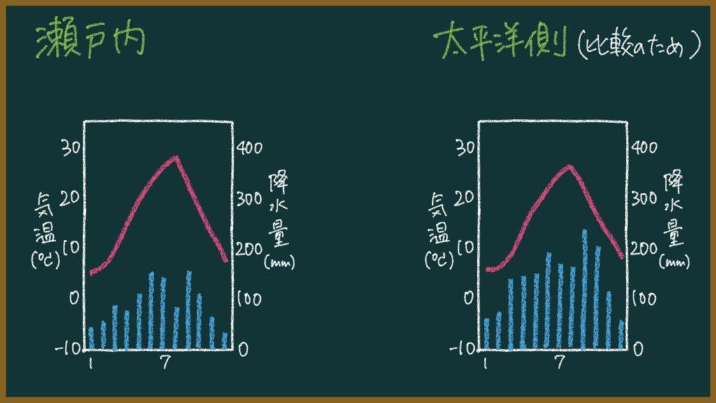 雨温図の問題(日本地理版)の解き方について元教師が解説【教師向け&中高生のテスト対策】