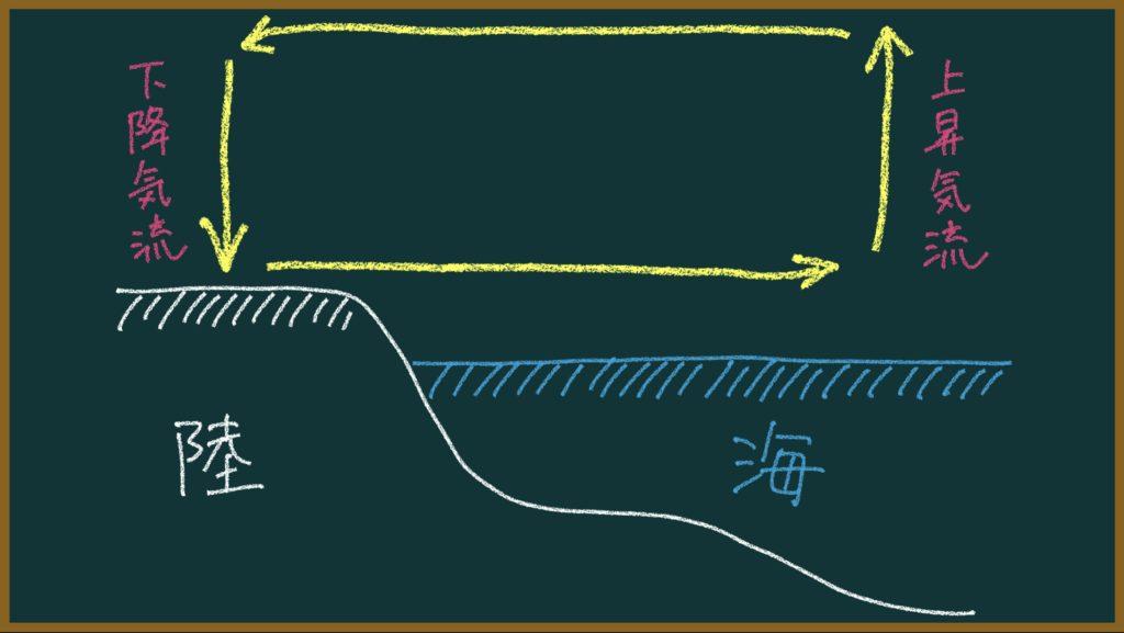 季節風の仕組みについて元教師が解説【教師向け&中高生のテスト対策】
