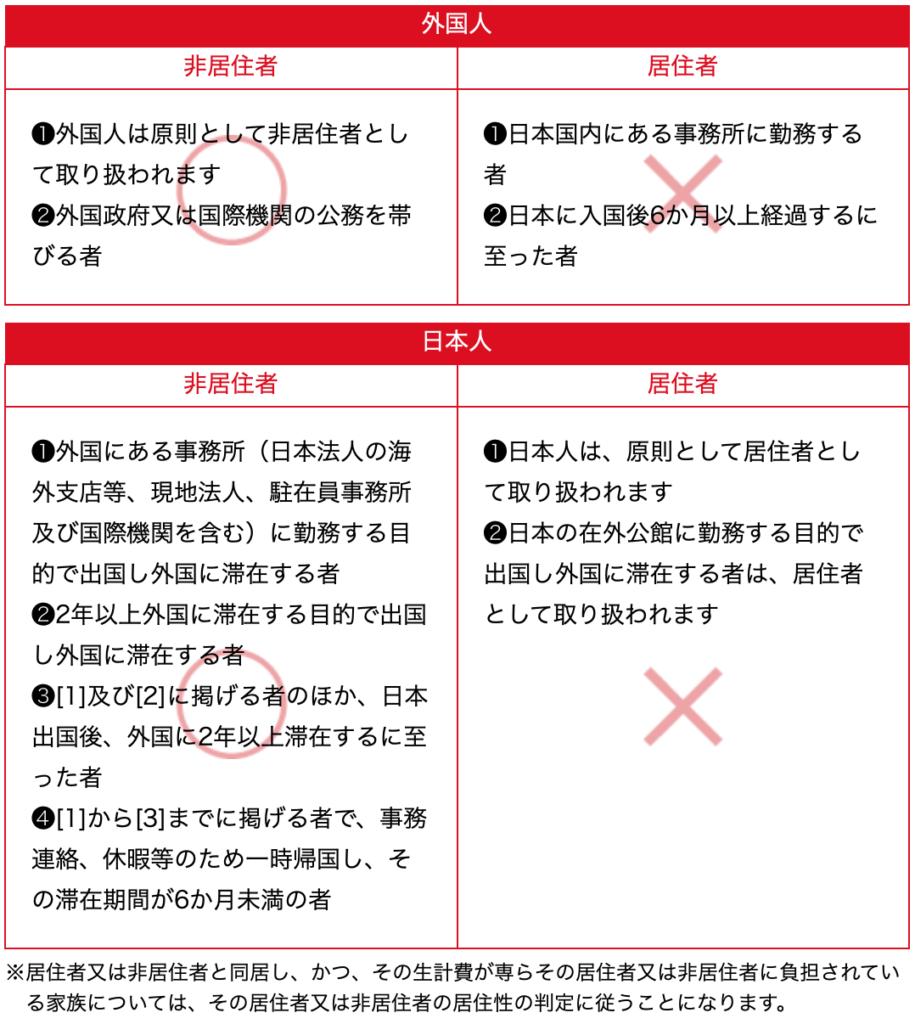 消費税免税の適用範囲の画像