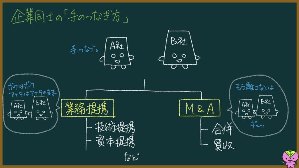 M&Aについての説明画像