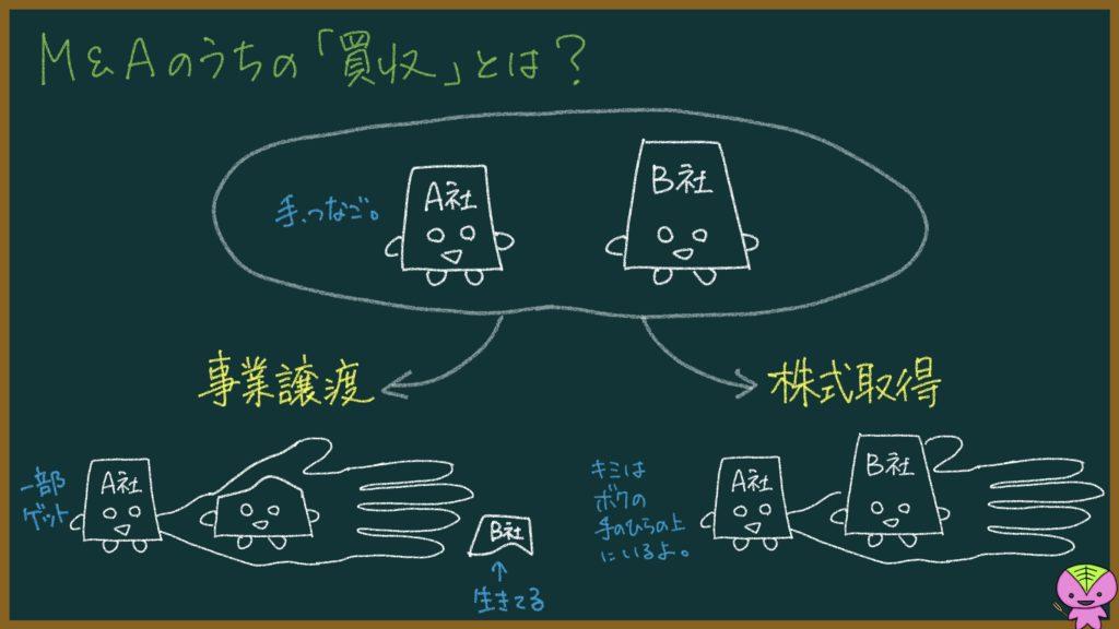 買収についての説明画像