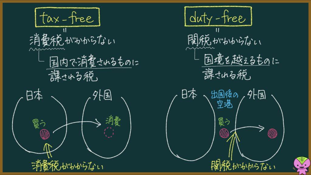 免税(タックスフリー、デューティーフリー)の説明のための画像