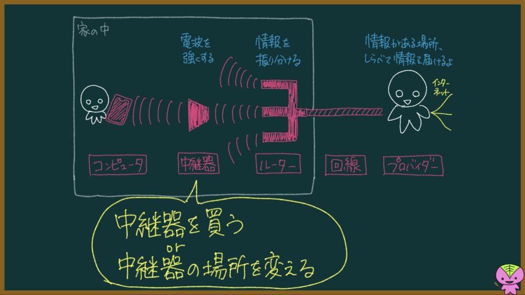 電波(ネット回線)がつながらない・遅い時の対処法の画像