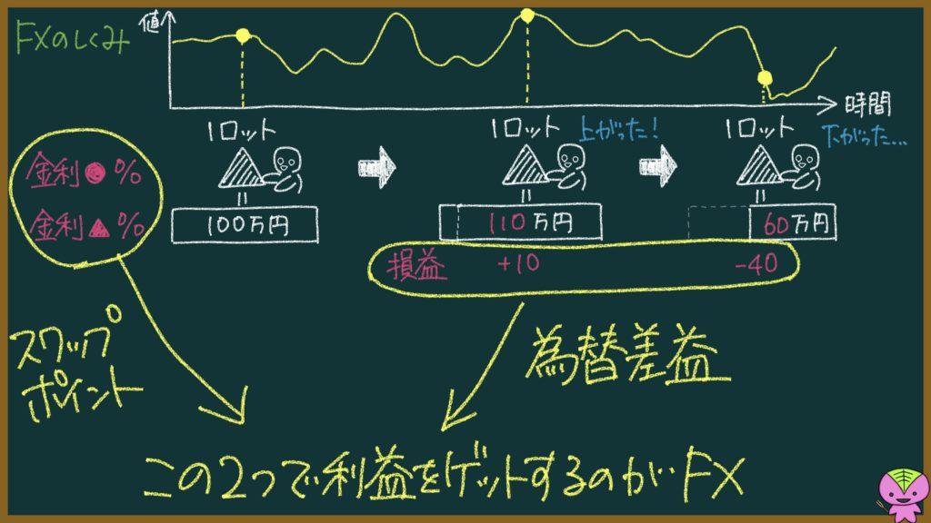 FXの仕組みの説明画像