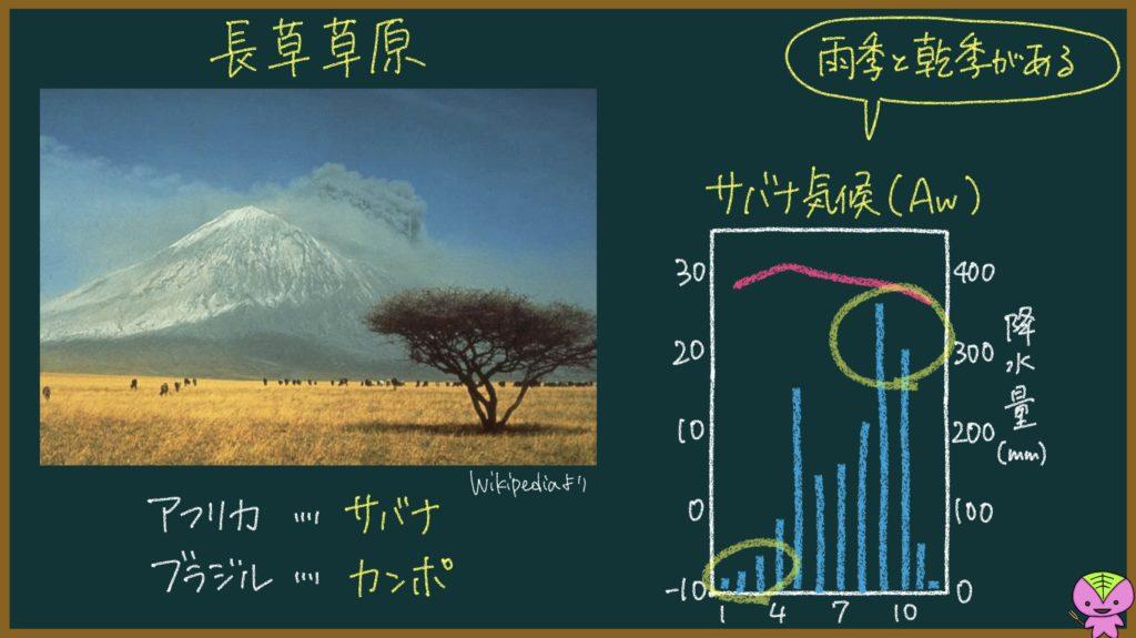 サバナ気候の説明画像