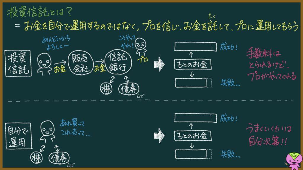 投資信託の仕組みを元教員が日本一わかりやすく解説しようと頑張る記事