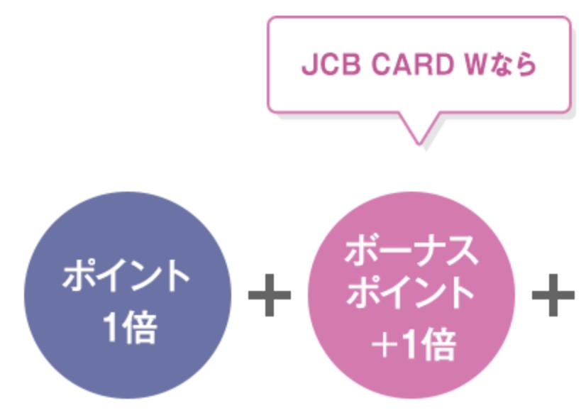 JCB CARD Wの特典の画像
