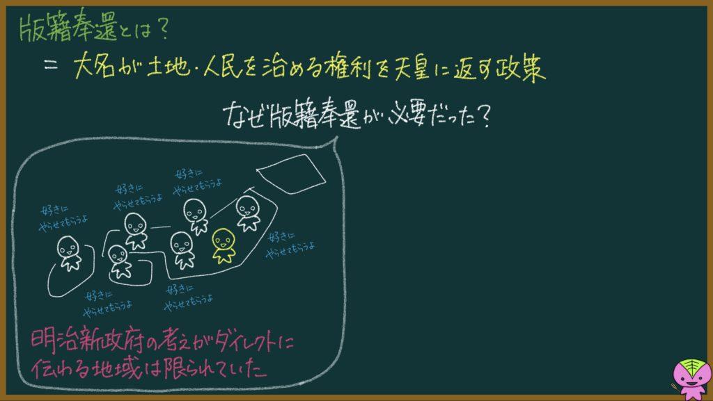 版籍奉還と廃藩置県の説明画像