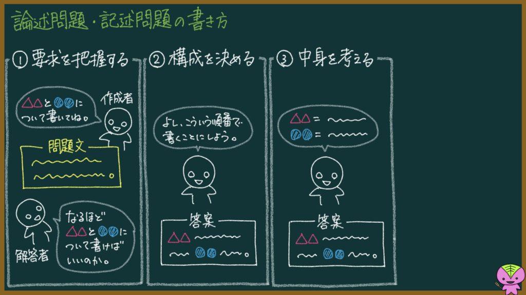 【論述問題・記述問題の書き方】4つのコツの説明画像