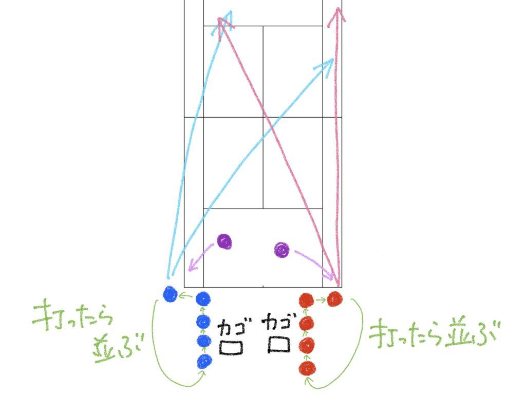 【ソフトテニス】サーブレシーブと同じくらい大切な基礎練習メニュー