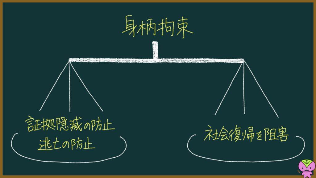 人質司法とは?刑事手続き:逮捕後の流れの説明画像