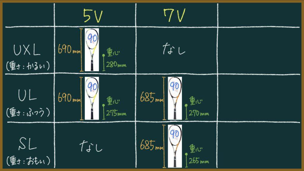 エフレーザー5と7の違い(5Sと7S、5Vと7V)【ソフトテニスラケット】