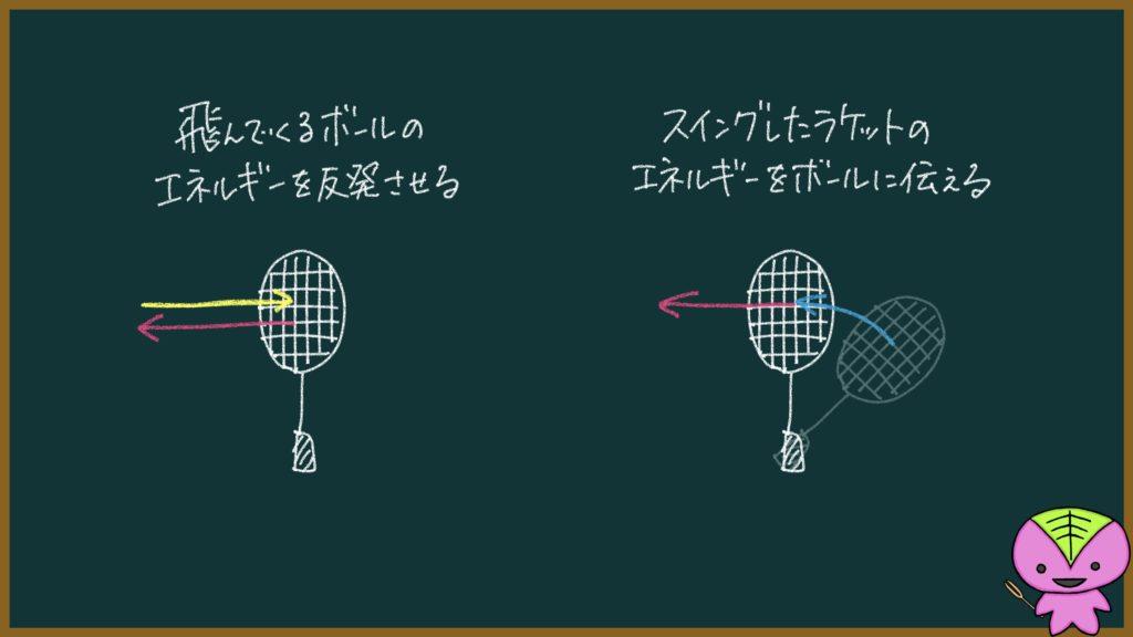 ソフトテニスでボールを飛ばすのに使えるエネルギー