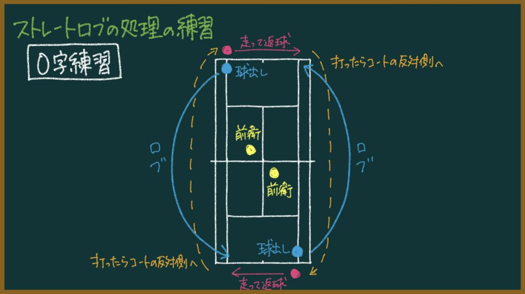 【ソフトテニス】この練習をしたら初心者の選手が試合で勝てるようになったよ