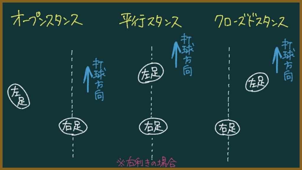 ソフトテニスのスタンスの説明画像