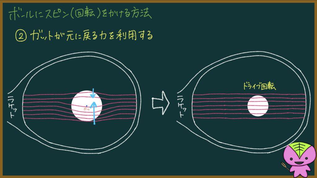 【126ページ目:もちおのソフトテニスノート】ボールにスピン(回転)がかかる原理