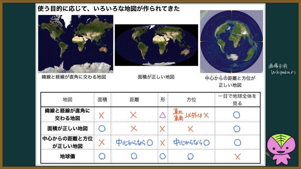 地球儀と世界地図の違いをまとめた表
