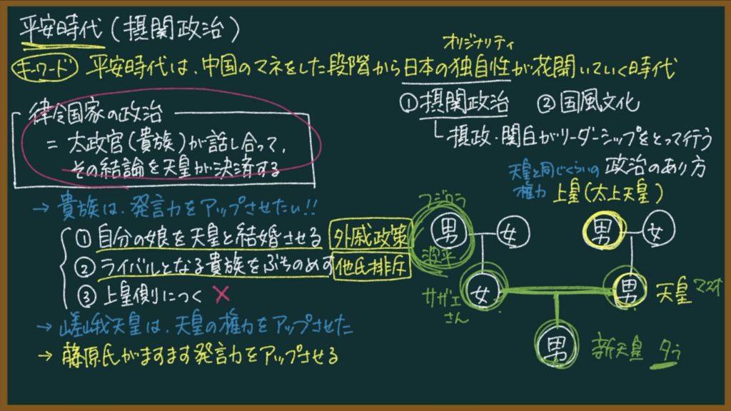 【日本史12】摂関政治とは?東大卒の元社会科教員がわかりやすく解説