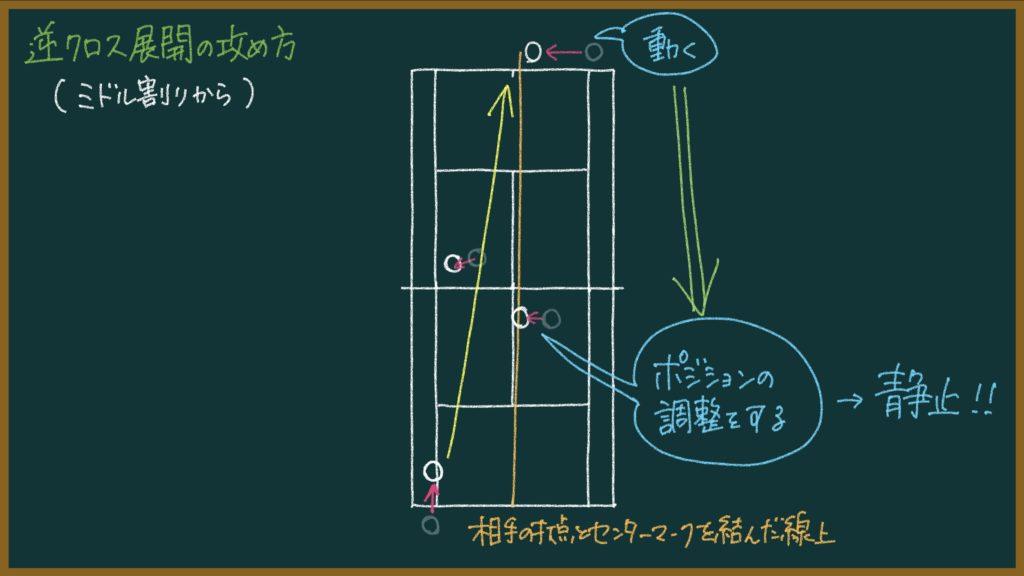 【136ページ目:もちおのソフトテニスノート】逆クロス展開の戦術(ミドル割りから)