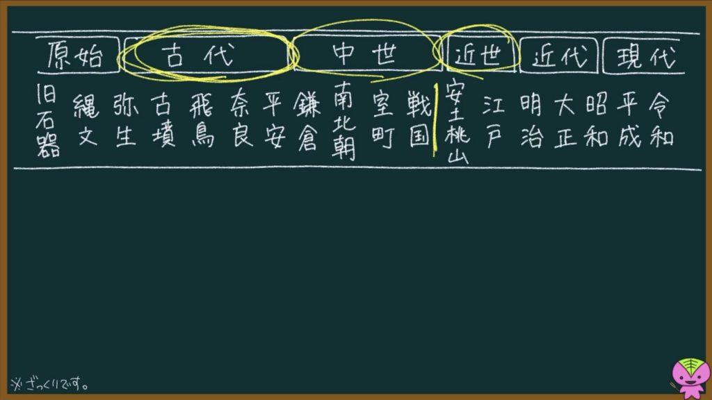 【日本史15】院政について東大卒の元社会科教員がわかりやすく解説