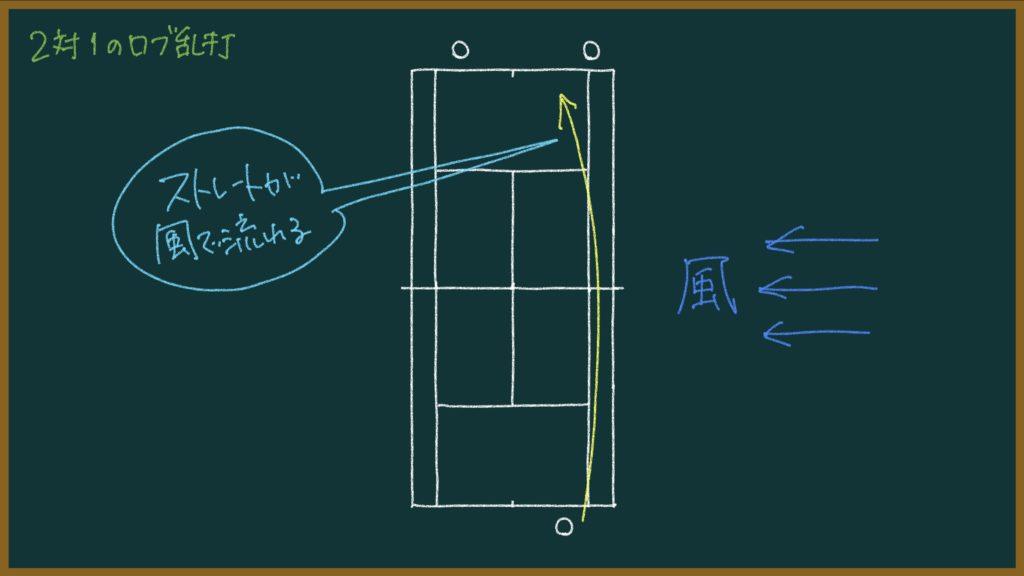 【142ページ目:もちおのソフトテニスノート】横風への対処法