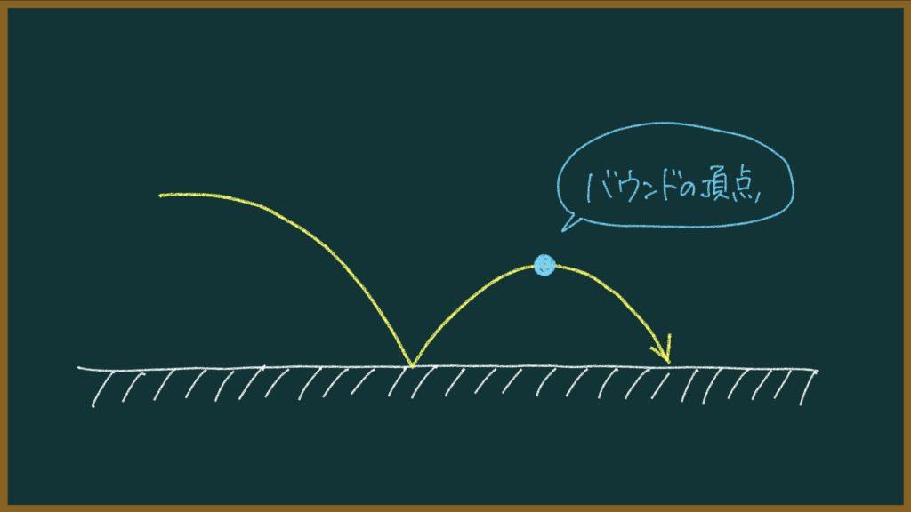 ソフトテニスの打点の説明画像