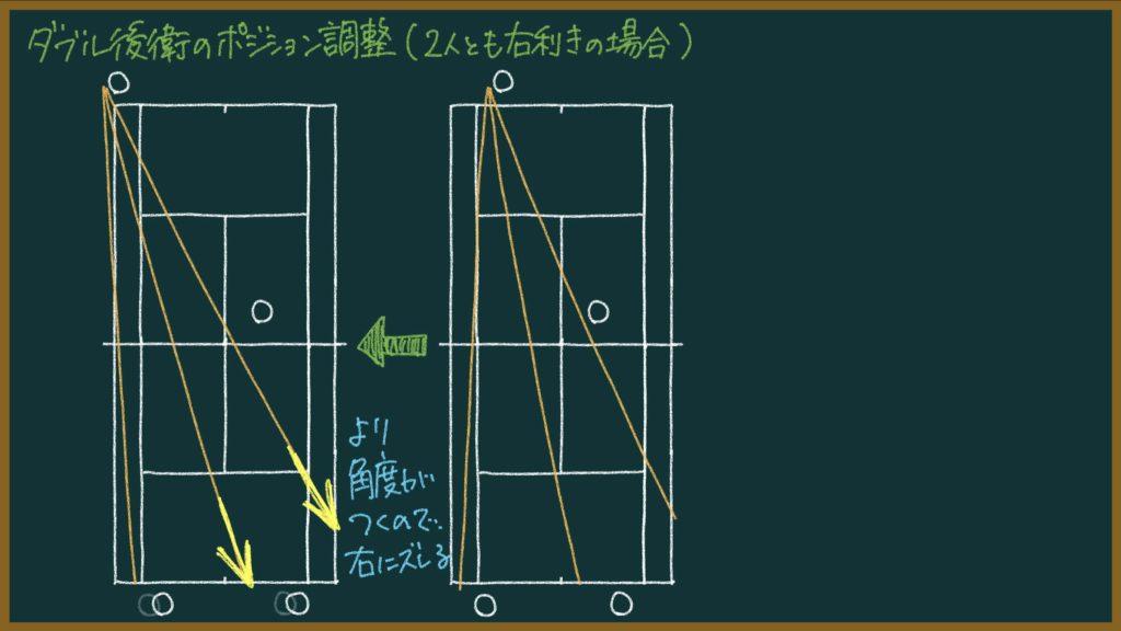 【155ページ目:もちおのソフトテニスノート】ダブル後衛はポジションの微調整が大事