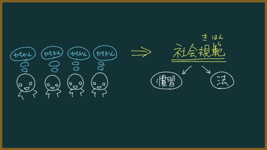 社会規範の説明画像