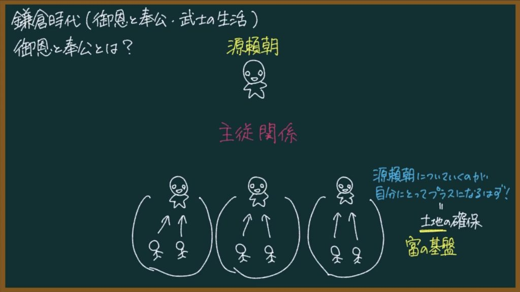 【日本の歴史19】御恩と奉公、武士の生活について東大卒の元社会科教員がわかりやすく解説