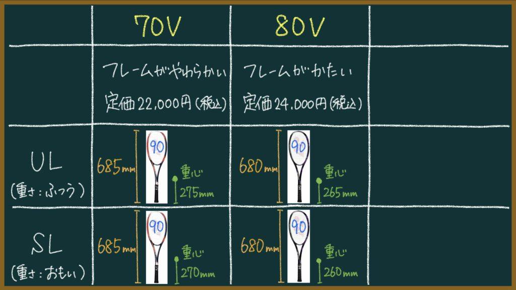 ジオブレイク70Vと80Vのちがい