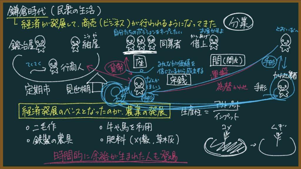 【日本の歴史21】鎌倉時代の農業と貨幣経済について東大卒の元社会科教員がわかりやすく解説